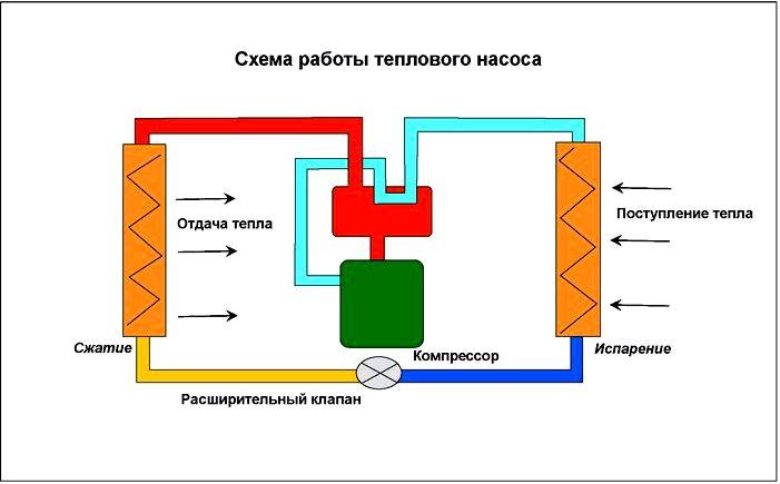 Циркуляция горячей воды в быту - принцип работы, схемы