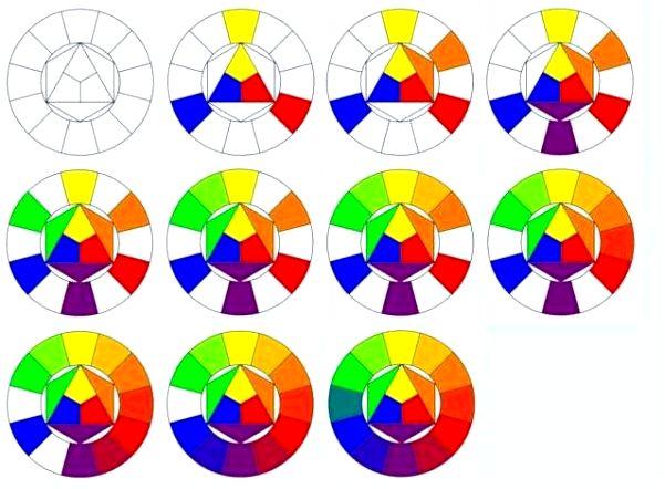 Смешивание цветов - основные, производные и дополнительные цвета - обновление